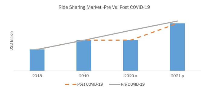 Impact on Ride Sharing Market (Pre Vs. Post COVID-19 Analysis)